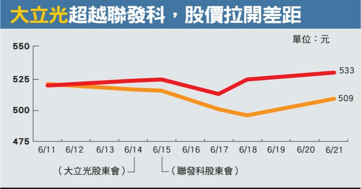 大立光股價趨勢圖