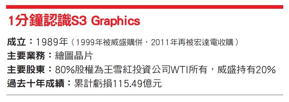 S3 Graphics