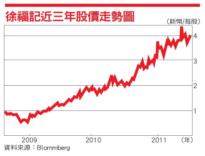 徐福記近三年股價走勢圖