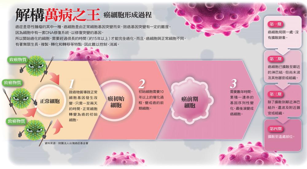 癌細胞形成過程