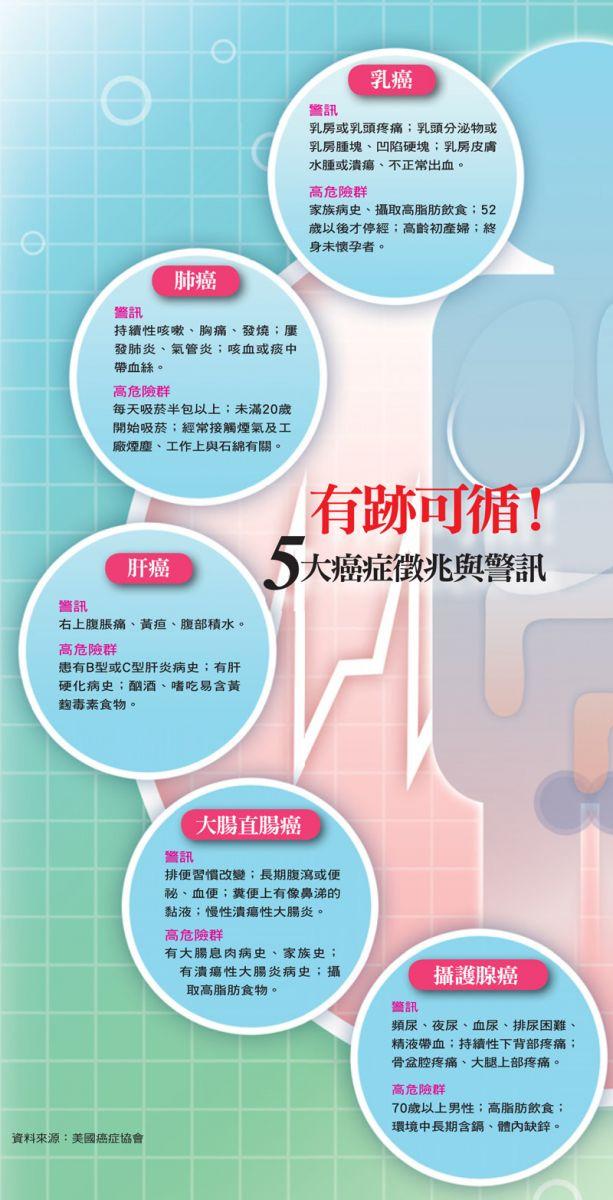 5大癌症徵兆與警訊
