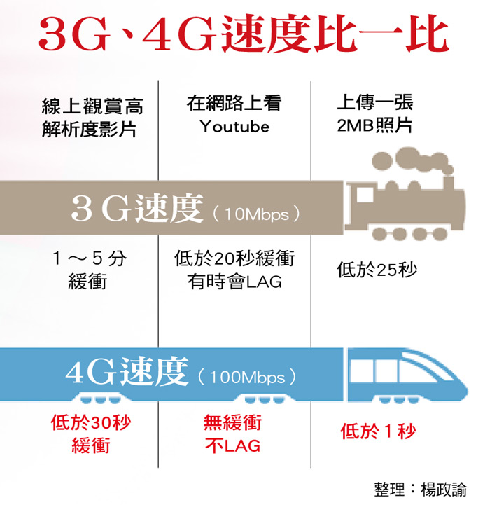 3G、4G速度比一比