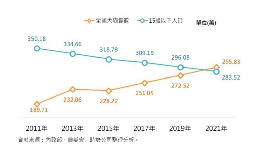 少子化的台灣 養寵物人數卻逐年上漲