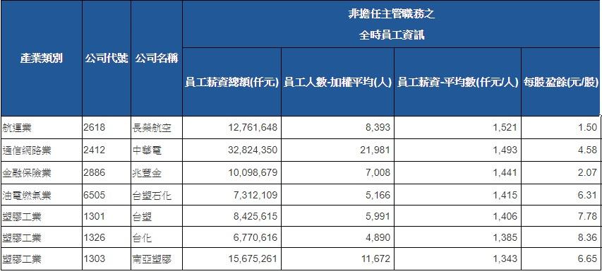 長榮航空平均薪資打敗中華電、兆豐金和台塑四寶