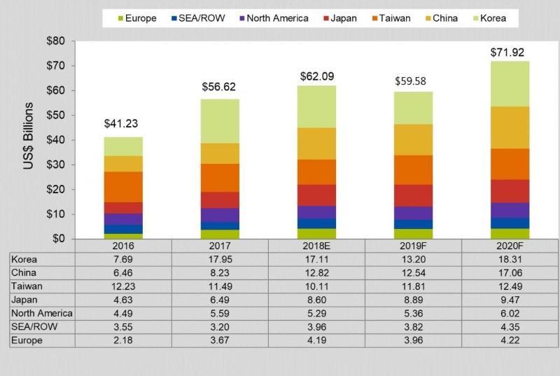 半導體年度設備銷售金額預估