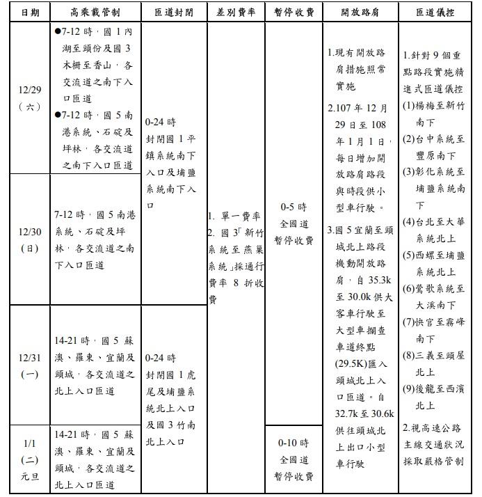 元旦連假期間,國道交通管制措施一覽表。