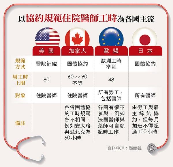 住院醫師工時各國比較