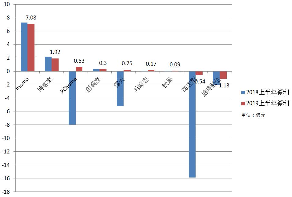 (2019上半年電商獲利。資料來源:各公司。圖表整理:何佩珊)