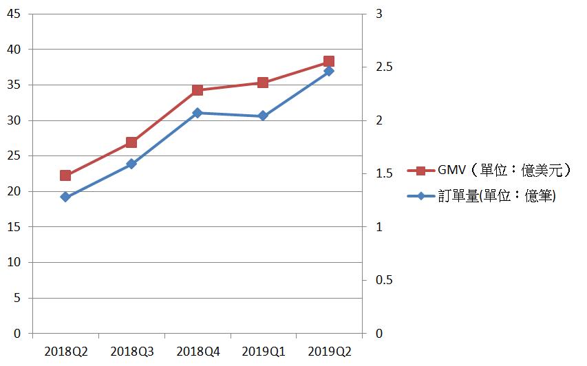 蝦皮近五個季度GMV和訂單量走勢圖。圖/何佩珊整理製表。