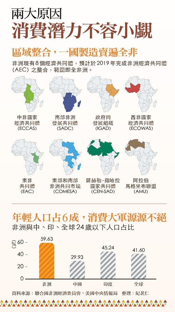 全球第三貧窮的非洲國家 iPhone X為何賣比台灣貴?