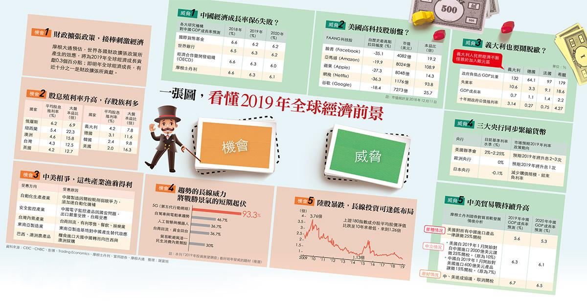 一圖看懂今年全球經濟前景。