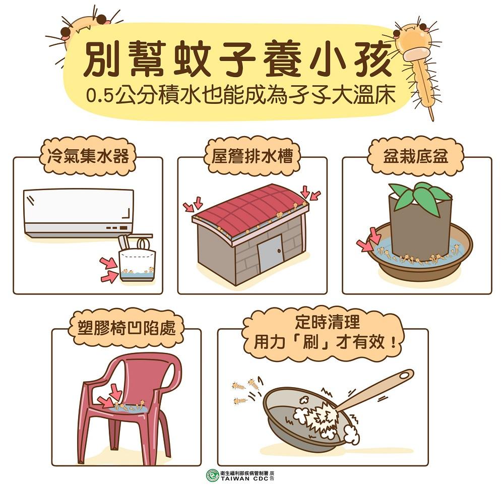 (清除積水容器或物品,才是有效防治登革熱的方法。圖/「疾病管制署 - 1922防疫達人」臉書。)
