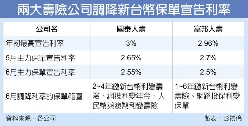兩大壽險公司調降新台幣保單宣告利率