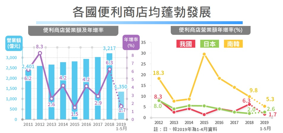 (台灣便利商店營業額在2018年時達到3217億元,創歷年新高。圖/經濟部經濟處)
