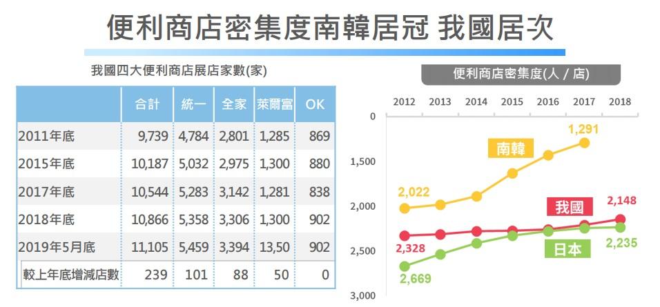 (南韓便利商店密集度居全球之冠,台灣、日本分別為第二、第三。圖/經濟部統計處)