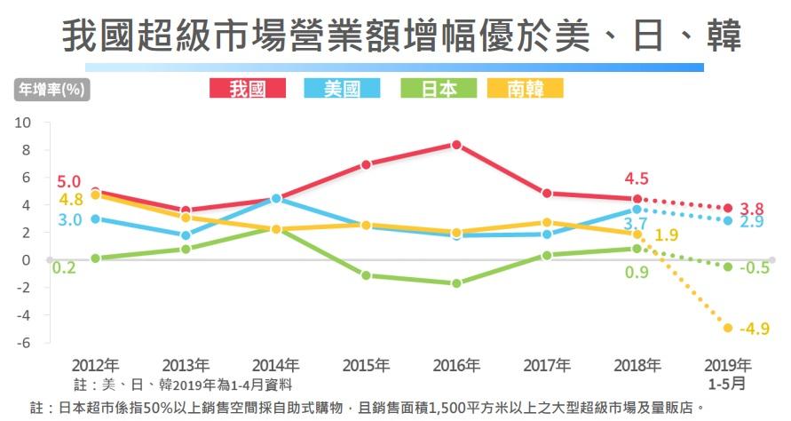 (台灣超級市場營業額增幅優於美國、日本及韓國。圖/經濟部統計處)