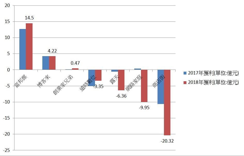 2018電商平台獲利表現(資料來源:各公司。製表/何佩珊)