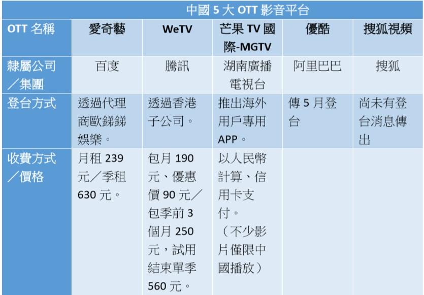 中國5大OTT影音平台陸續登台。