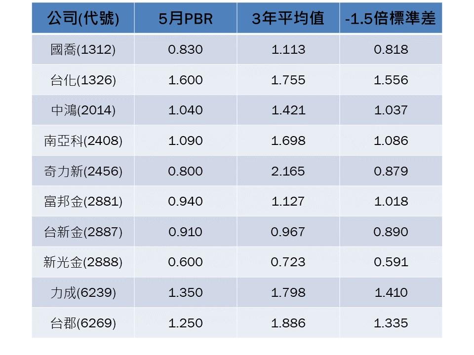 永豐金證券投資顧問部整理股價淨值比評選個股
