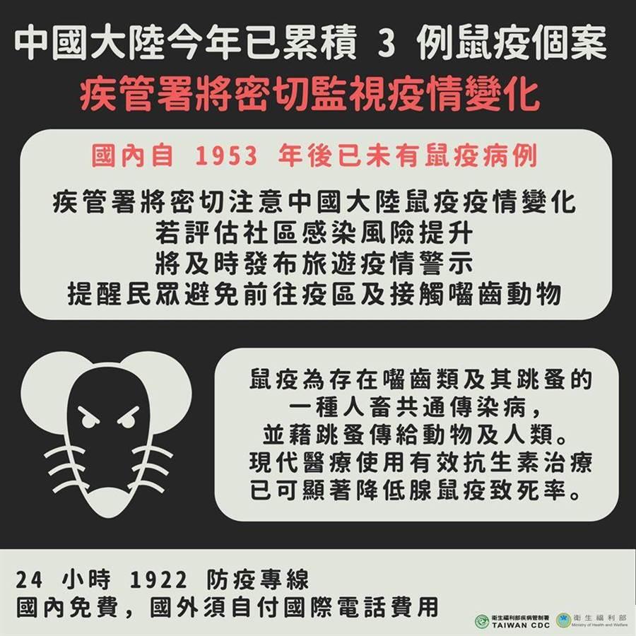 中國再爆鼠疫 疾管署不排除發旅遊疫情示警