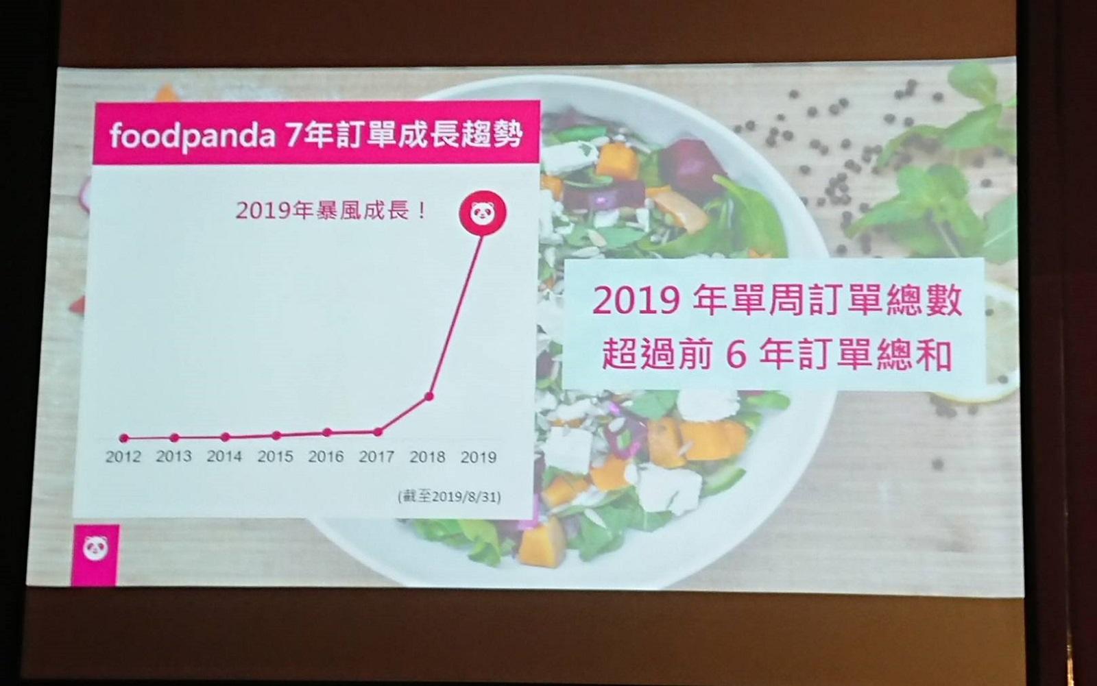 foodpanda7年訂單成長趨勢。圖/攝影:何佩珊