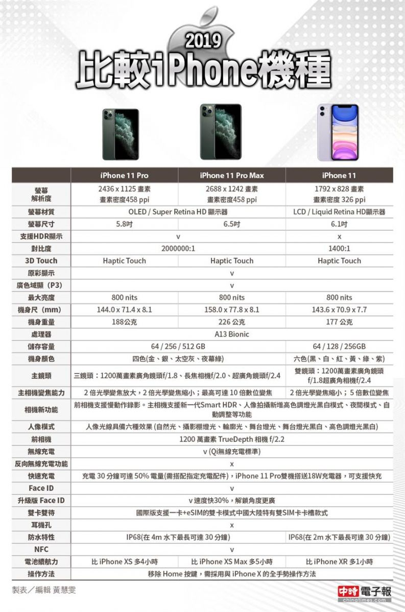 三款iPhone 11新機規格大對比