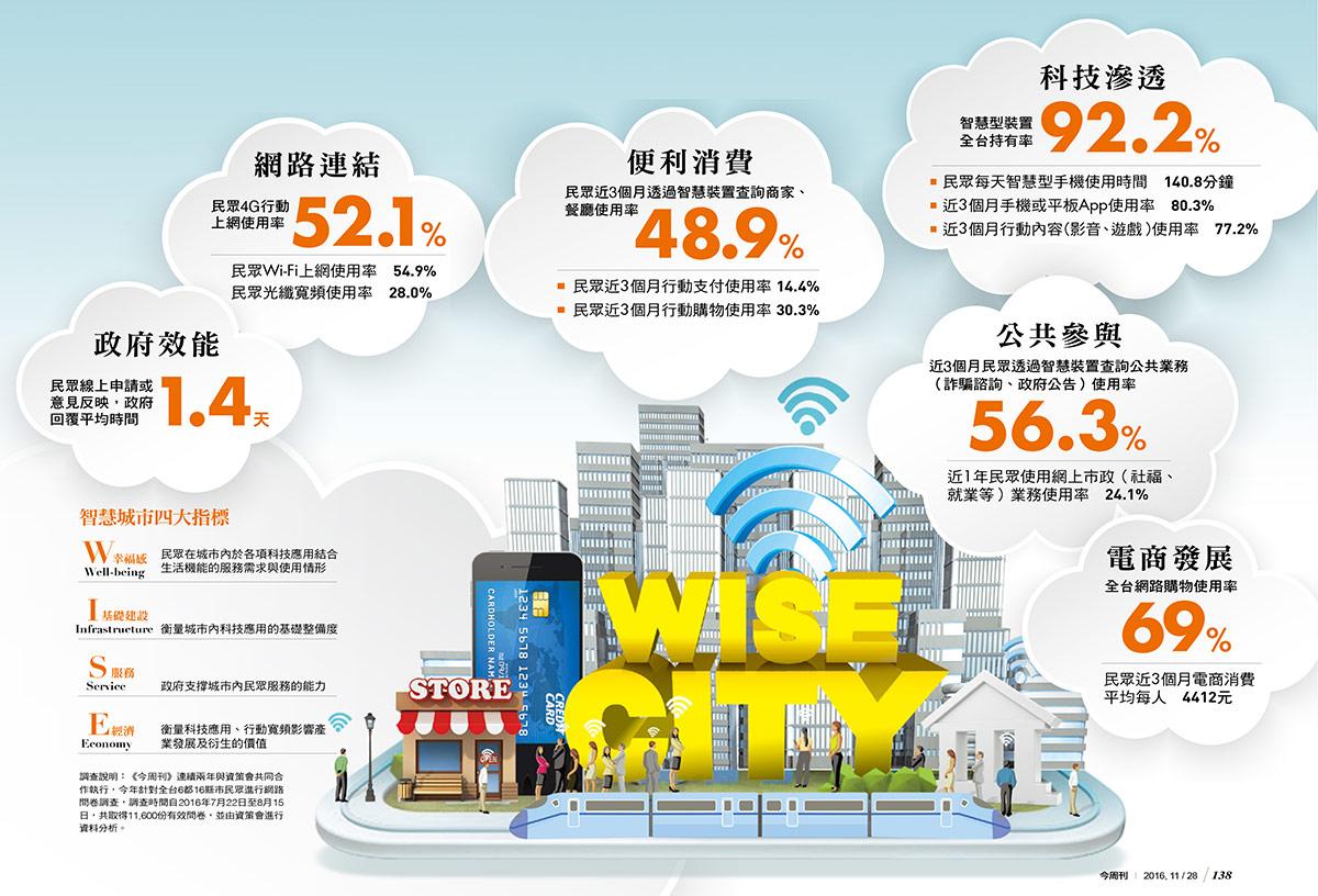 台灣智慧城市
