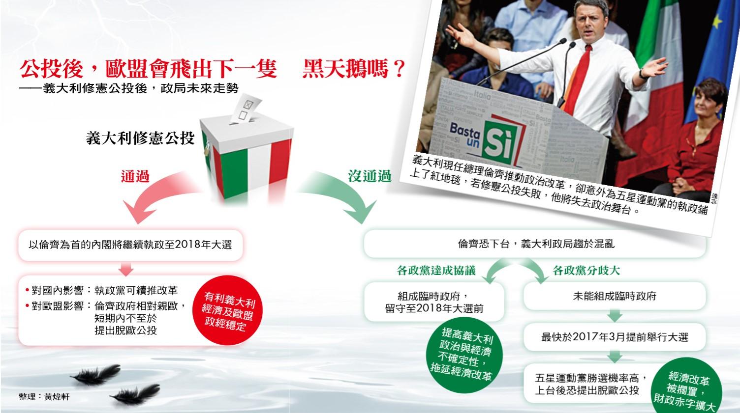義大利修憲公投