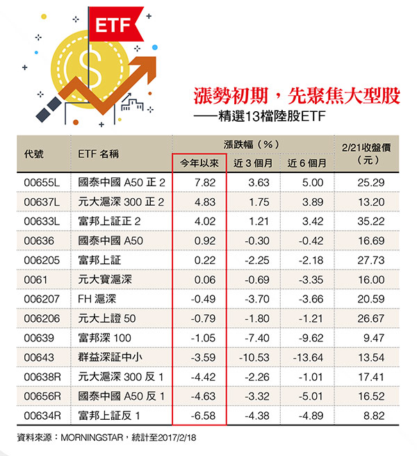 中國ETF