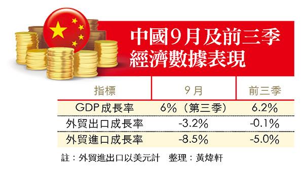 中國經濟成長