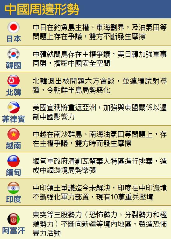 中國國際局勢
