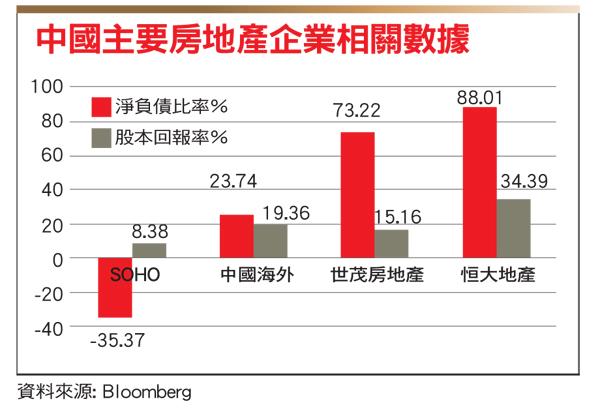 中國房地產