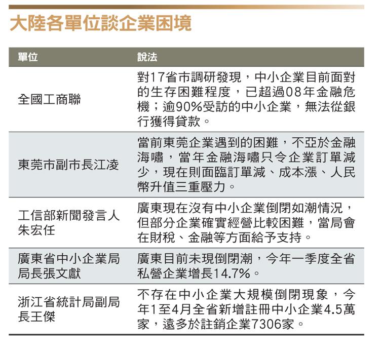 中國經濟困境