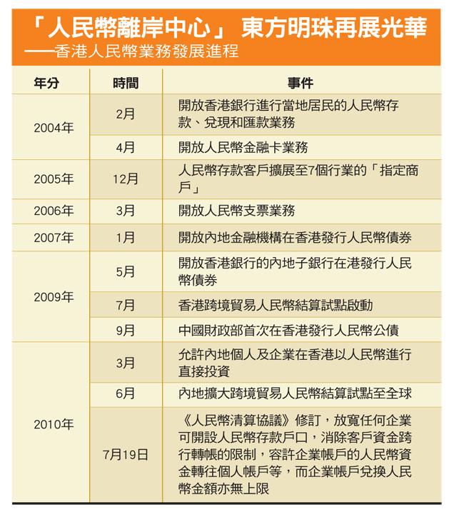 香港人民幣業務發展進程