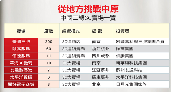 中國二線3C賣場一覽