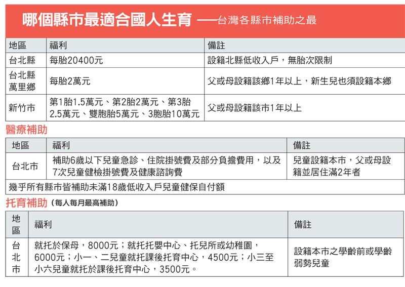 台灣少子化問題