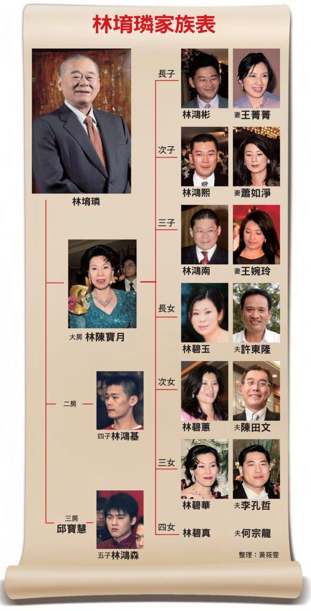 林堉璘家族表