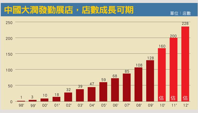 中國大潤發