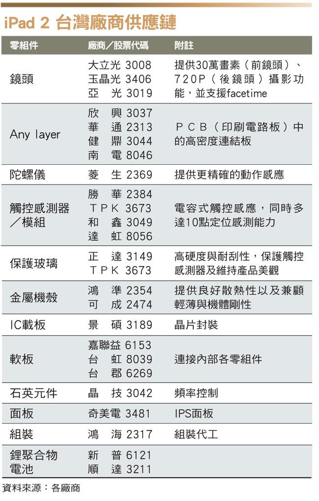 iPad 2 台灣廠商供應鏈