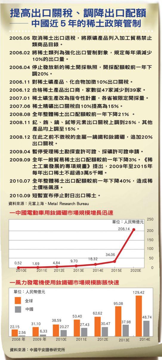 中國稀土政策
