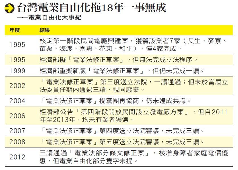 台灣電業自由化