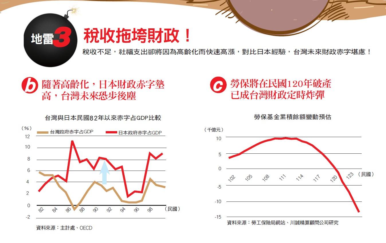 台灣財政危機