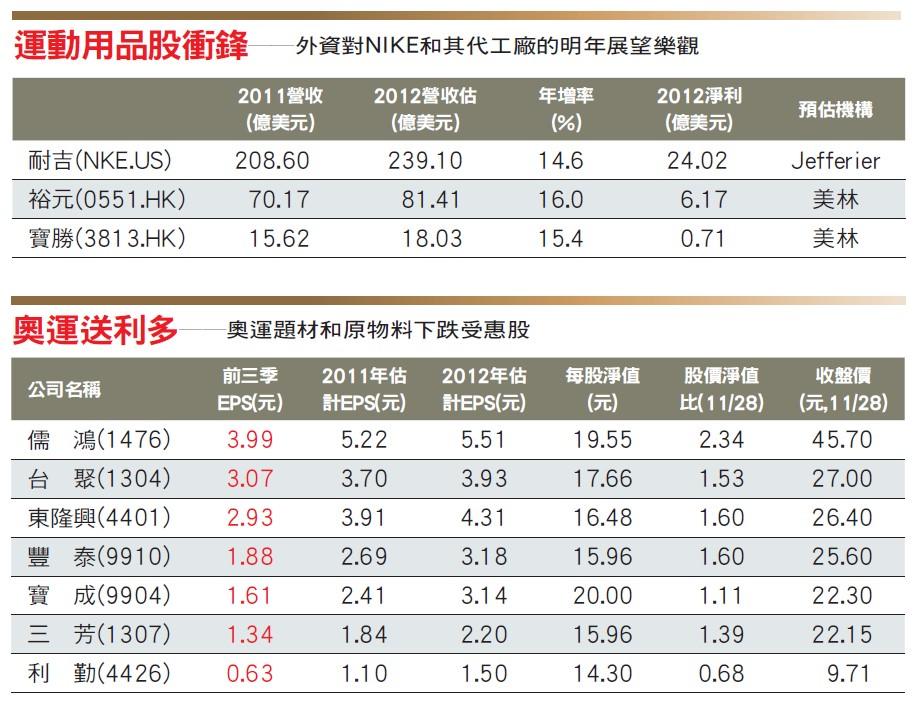 奧運影響股價
