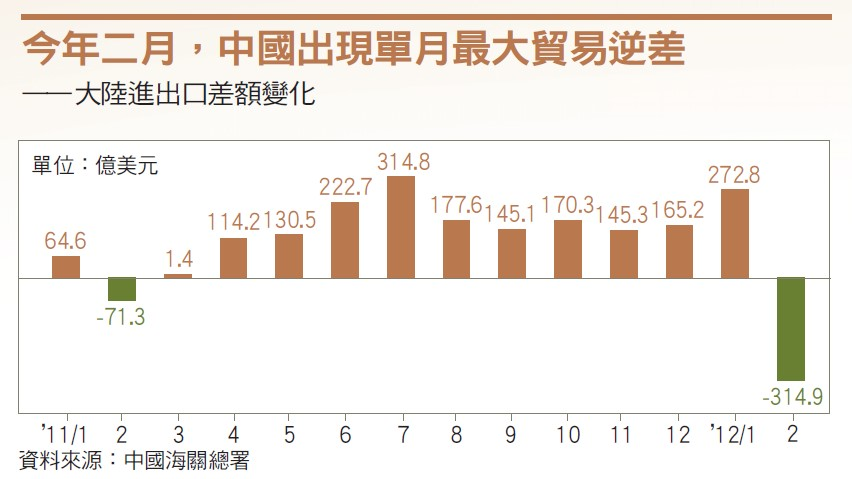 中國經濟減速