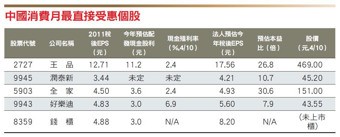 中國消費月最直接受惠個股