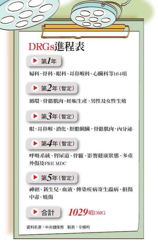 DRGs進程表