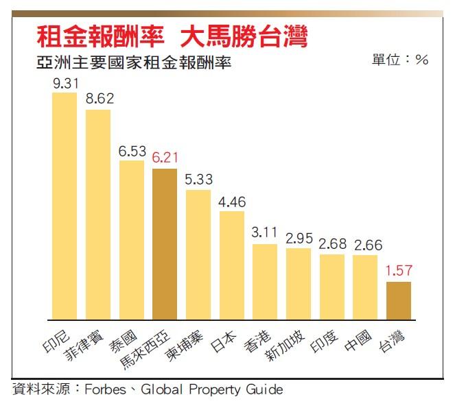 亞洲主要國家租金報酬率