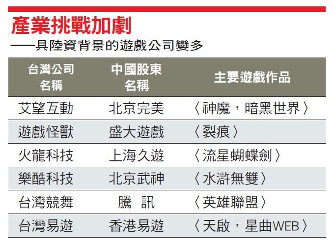 台灣遊戲產業