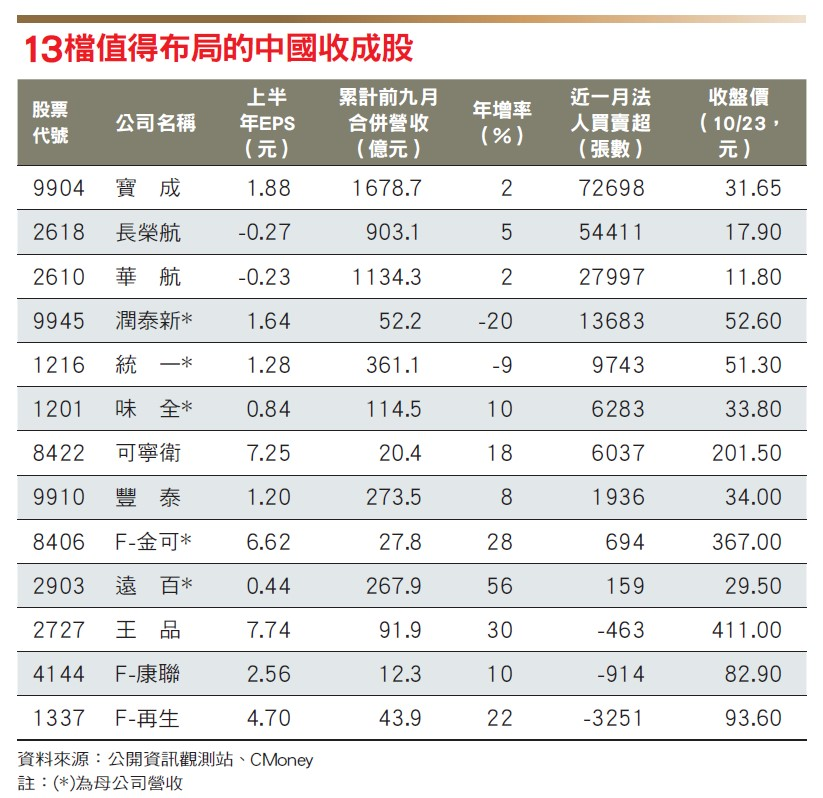 中國收成股