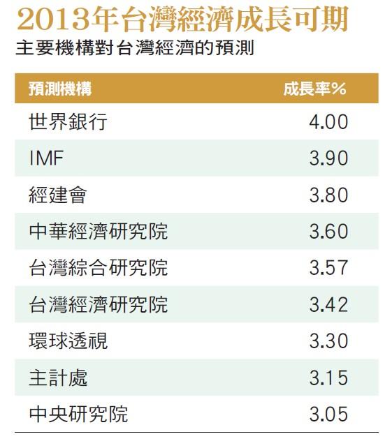 2013年台灣經濟